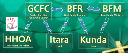 GC-BFR-BFM-Itara-HHOA