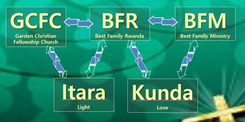 GC-BFR-BFM-Itara